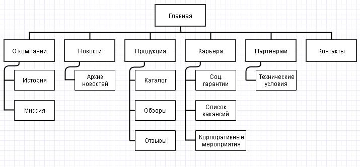 структура сайта
